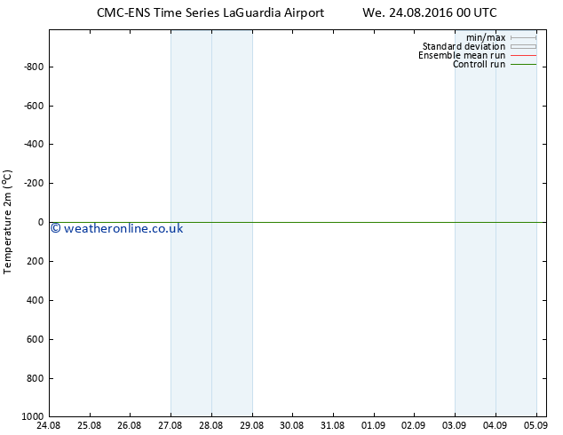 Temperature (2m) CMC TS Sa 27.08.2016 12 GMT