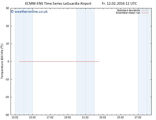 Temp. 850 hPa ECMWFTS Su 14.02.2016 12 GMT