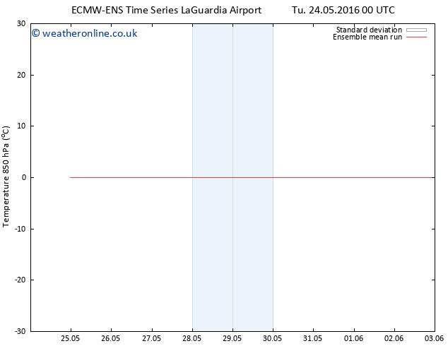 Temp. 850 hPa ECMWFTS We 25.05.2016 00 GMT