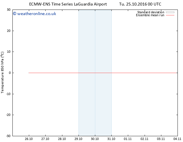 Temp. 850 hPa ECMWFTS Th 27.10.2016 00 GMT