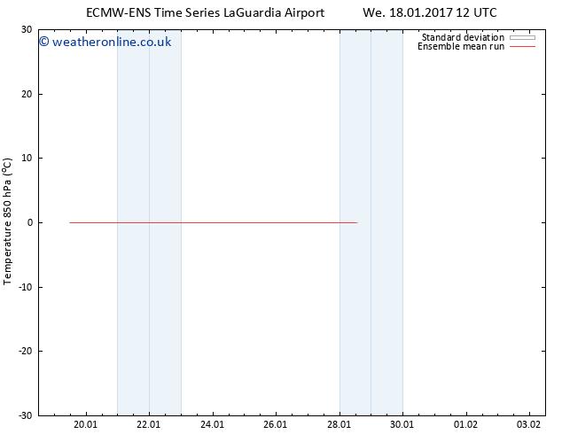 Temp. 850 hPa ECMWFTS Th 19.01.2017 12 GMT