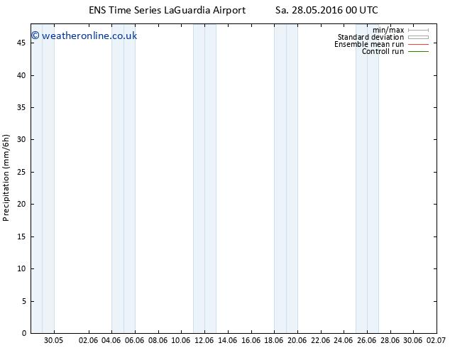 Precipitation GEFS TS We 01.06.2016 18 GMT