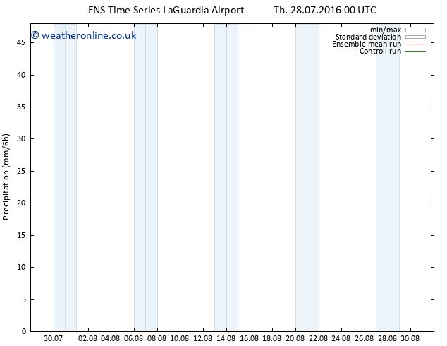 Precipitation GEFS TS Mo 01.08.2016 18 GMT