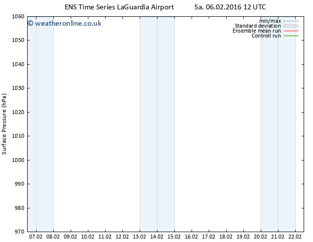 Surface pressure GEFS TS Mo 08.02.2016 00 GMT