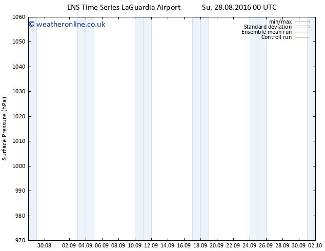 Surface pressure GEFS TS Mo 29.08.2016 00 GMT