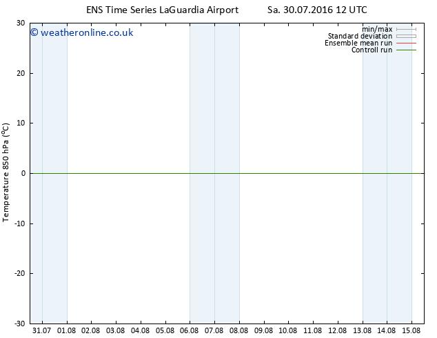 Temp. 850 hPa GEFS TS Sa 06.08.2016 12 GMT