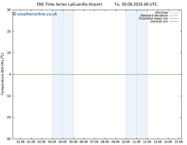 Temp. 850 hPa GEFS TS Tu 06.09.2016 06 GMT