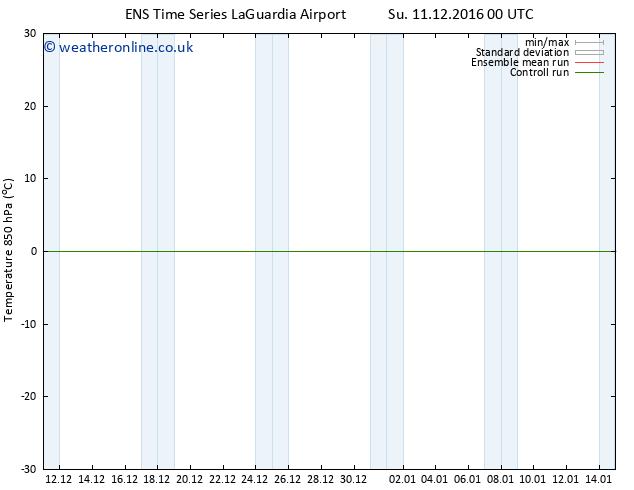 Temp. 850 hPa GEFS TS Su 18.12.2016 00 GMT
