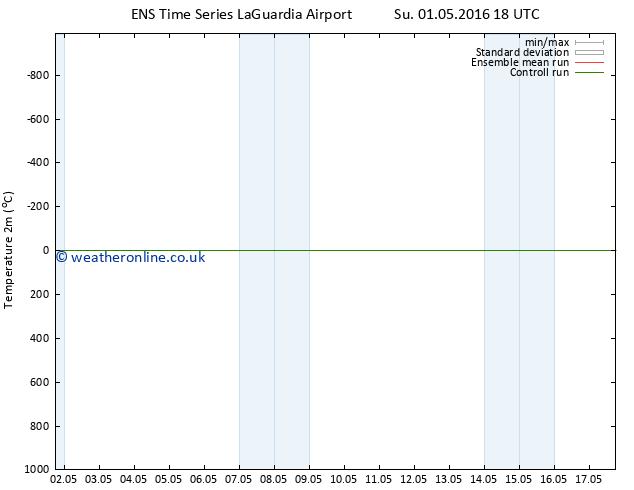 Temperature (2m) GEFS TS Mo 02.05.2016 00 GMT
