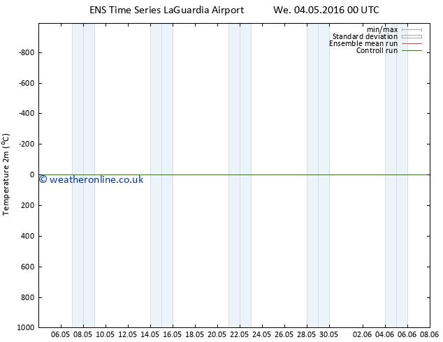 Temperature (2m) GEFS TS Th 05.05.2016 00 GMT