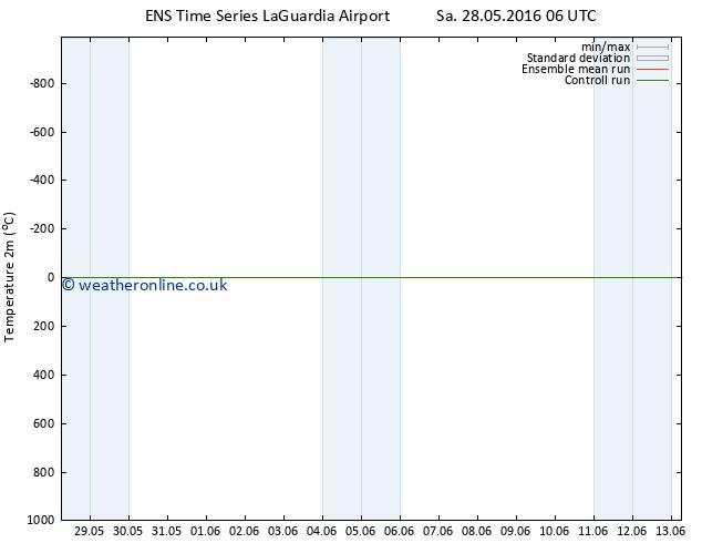 Temperature (2m) GEFS TS Sa 28.05.2016 12 GMT