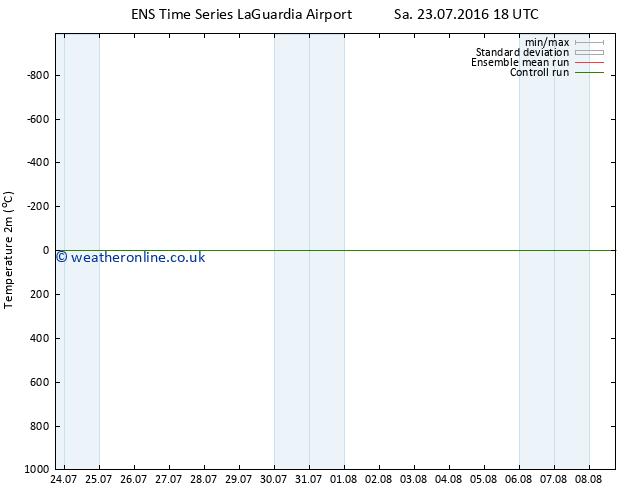 Temperature (2m) GEFS TS Mo 25.07.2016 12 GMT