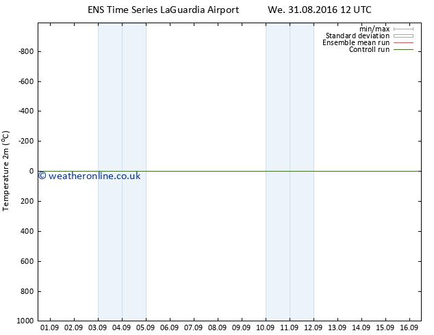 Temperature (2m) GEFS TS Mo 05.09.2016 00 GMT