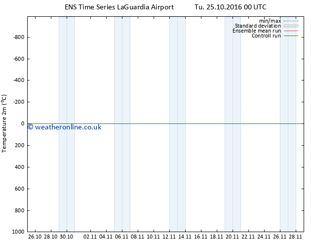 Temperature (2m) GEFS TS Tu 25.10.2016 00 GMT