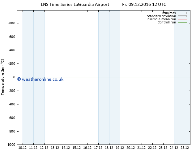 Temperature (2m) GEFS TS Fr 09.12.2016 12 GMT
