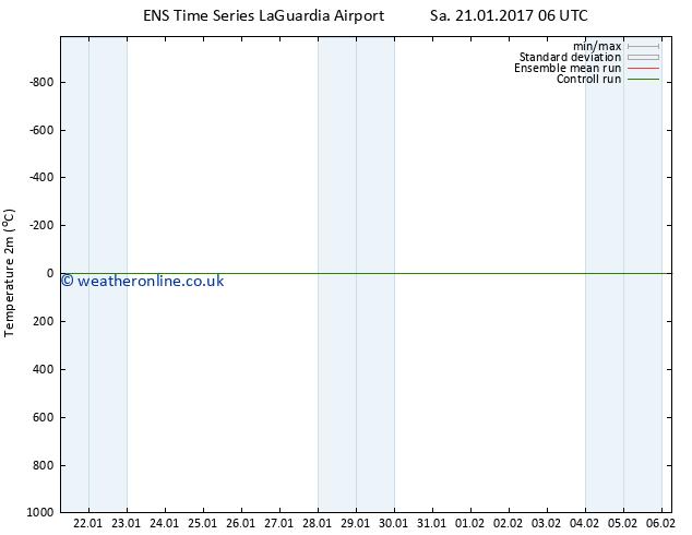 Temperature (2m) GEFS TS Mo 23.01.2017 00 GMT