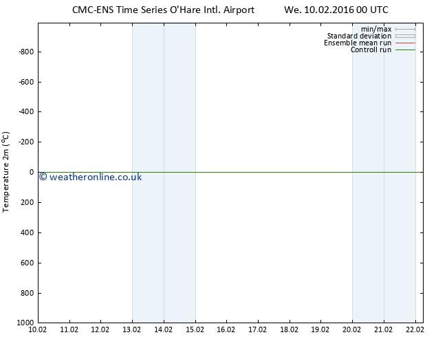 Temperature (2m) CMC TS Th 18.02.2016 00 GMT