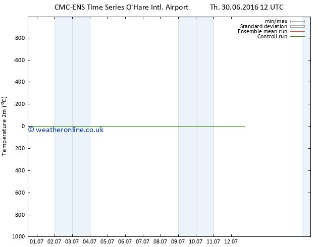 Temperature (2m) CMC TS Fr 08.07.2016 12 GMT