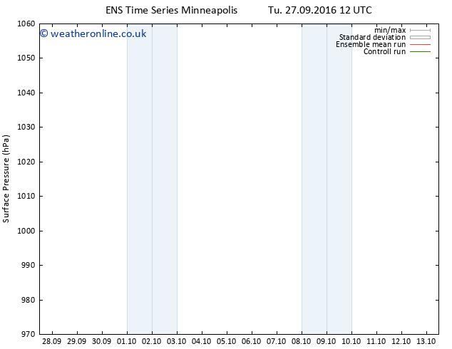 Surface pressure GEFS TS Tu 04.10.2016 12 GMT