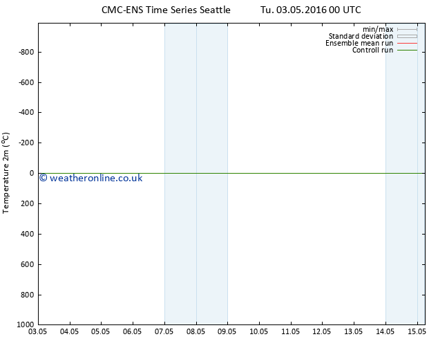 Temperature (2m) CMC TS We 11.05.2016 00 GMT