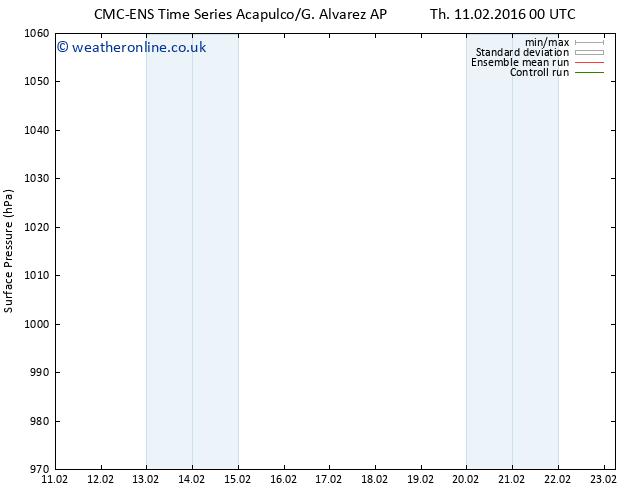 Surface pressure CMC TS Tu 23.02.2016 06 GMT