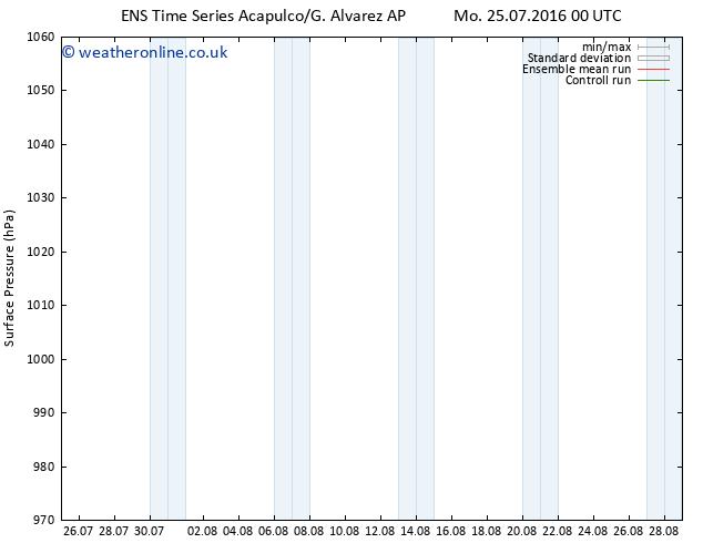 Surface pressure GEFS TS Sa 30.07.2016 00 GMT