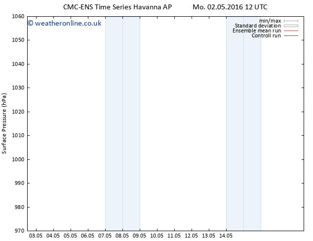 Surface pressure CMC TS Sa 14.05.2016 18 GMT