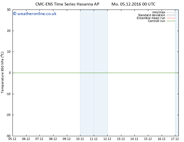 Temp. 850 hPa CMC TS Su 11.12.2016 06 GMT