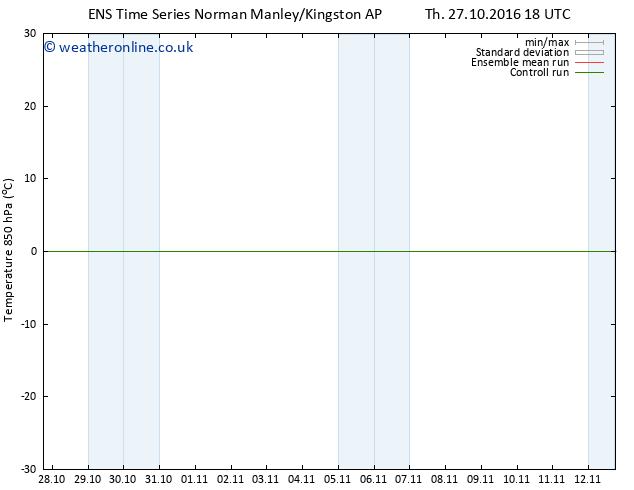 Temp. 850 hPa GEFS TS Sa 05.11.2016 06 GMT
