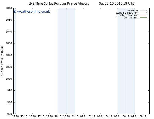 Surface pressure GEFS TS Sa 29.10.2016 18 GMT