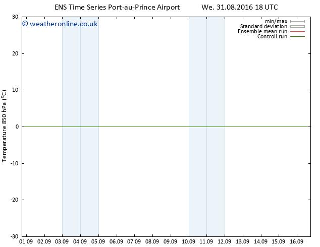 Temp. 850 hPa GEFS TS Fr 09.09.2016 06 GMT