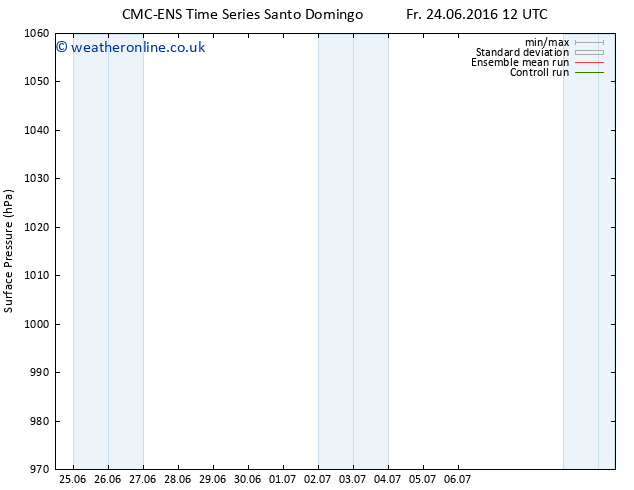 Surface pressure CMC TS Tu 28.06.2016 00 GMT