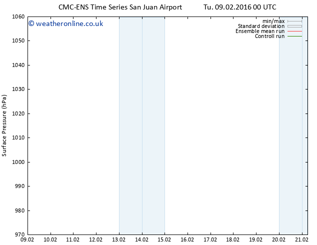 Surface pressure CMC TS Su 21.02.2016 06 GMT