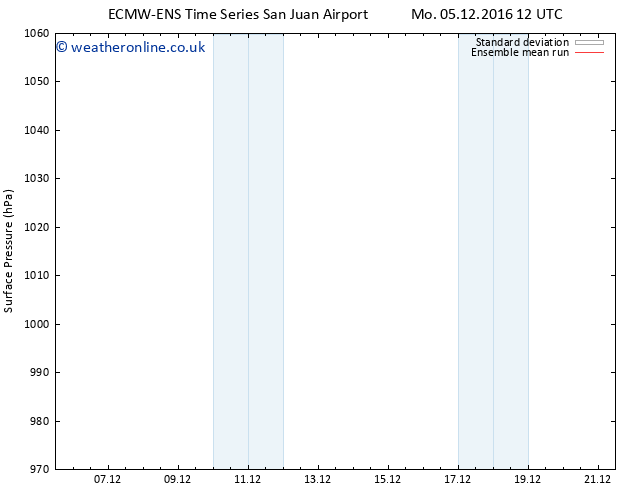 Surface pressure ECMWFTS We 07.12.2016 12 GMT