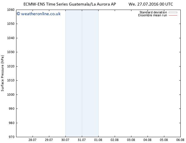 Surface pressure ECMWFTS Th 28.07.2016 00 GMT