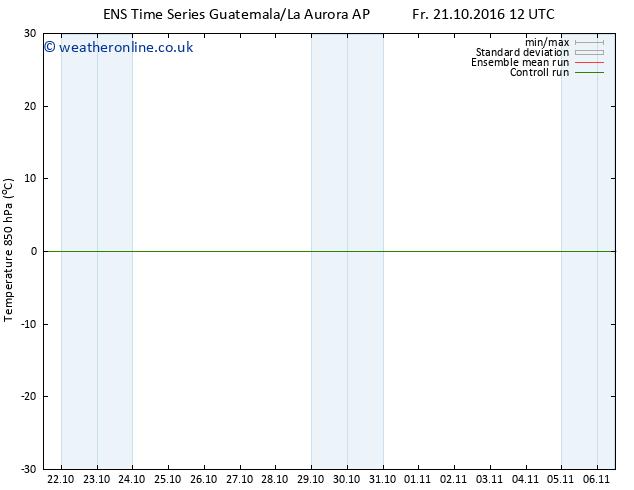 Temp. 850 hPa GEFS TS Mo 24.10.2016 00 GMT