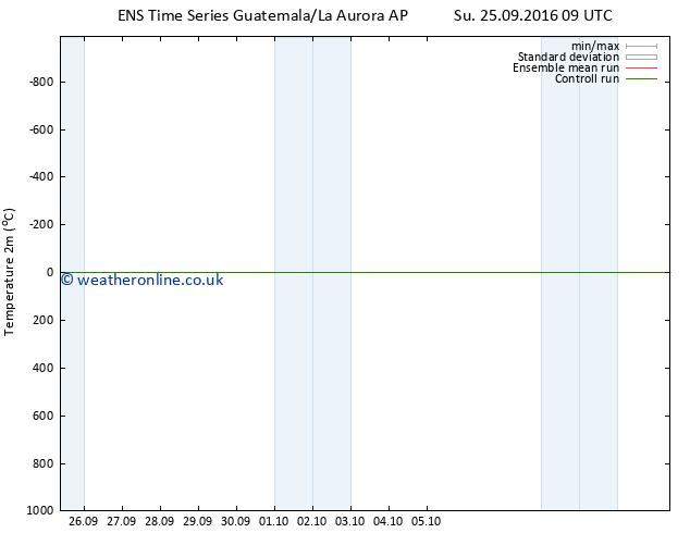 Temperature (2m) GEFS TS Sa 01.10.2016 15 GMT