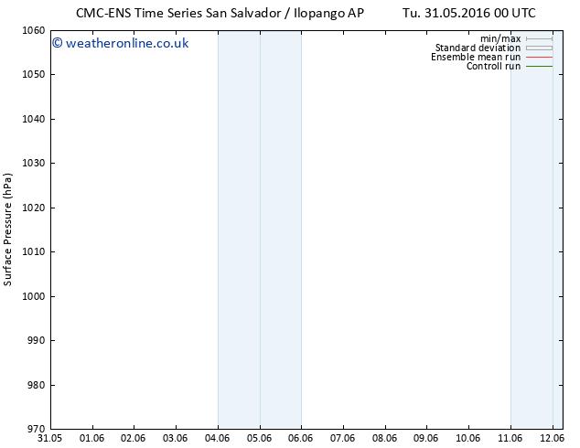 Surface pressure CMC TS Su 12.06.2016 06 GMT