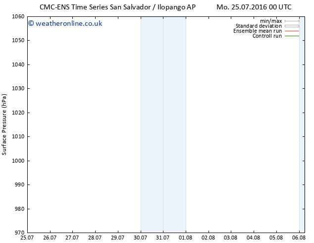 Surface pressure CMC TS Sa 06.08.2016 06 GMT