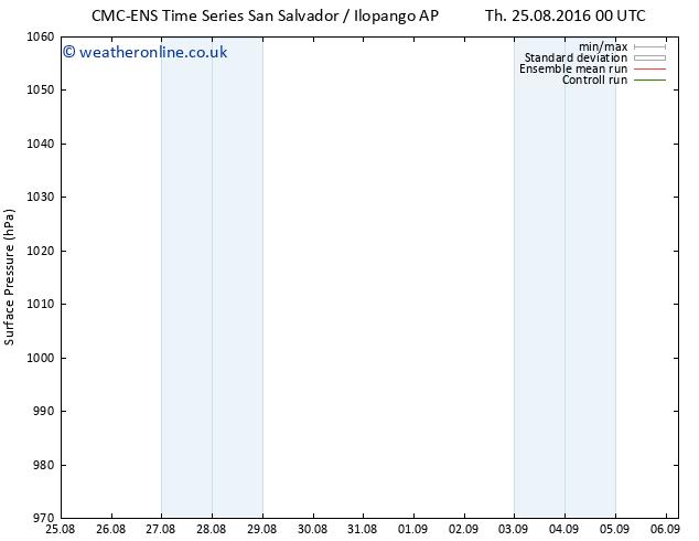 Surface pressure CMC TS Tu 06.09.2016 06 GMT