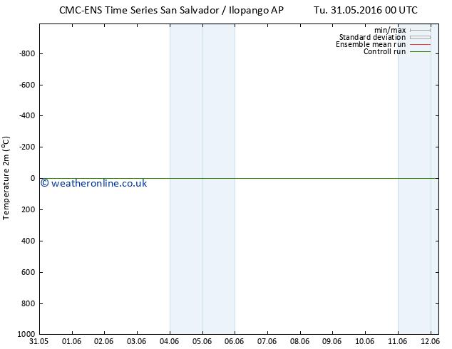 Temperature (2m) CMC TS Tu 31.05.2016 18 GMT