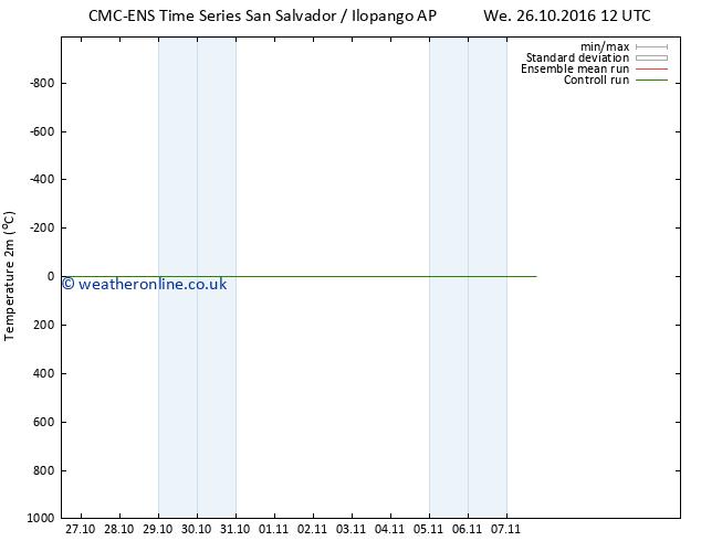Temperature (2m) CMC TS Th 27.10.2016 06 GMT