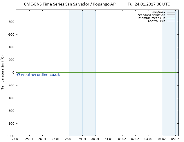 Temperature (2m) CMC TS Tu 24.01.2017 18 GMT