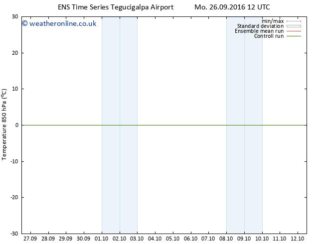 Temp. 850 hPa GEFS TS Th 29.09.2016 00 GMT