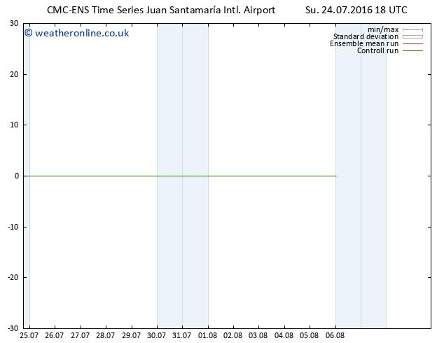 Wind 925 hPa CMC TS Su 24.07.2016 18 GMT