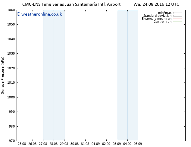 Surface pressure CMC TS Mo 05.09.2016 18 GMT