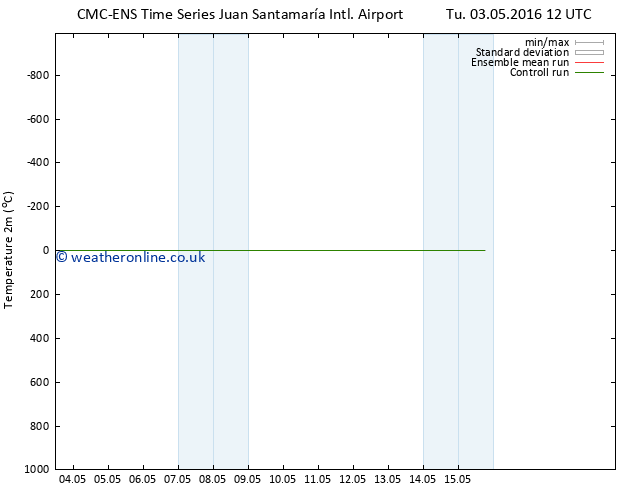 Temperature (2m) CMC TS We 04.05.2016 12 GMT