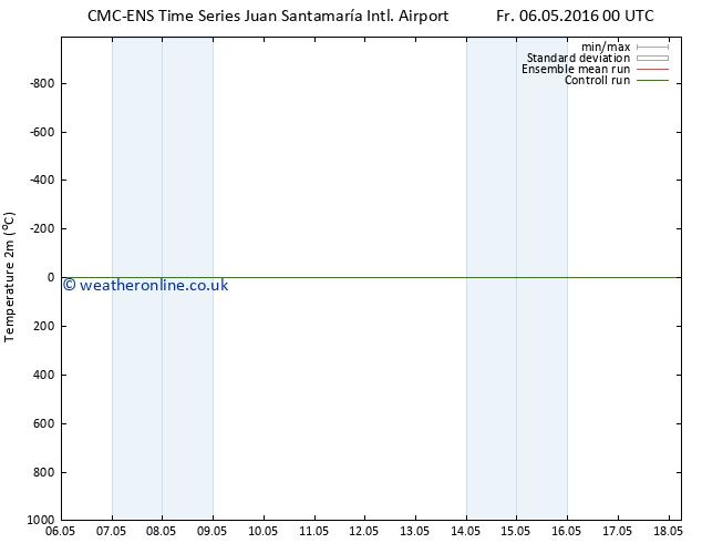 Temperature (2m) CMC TS Su 08.05.2016 12 GMT