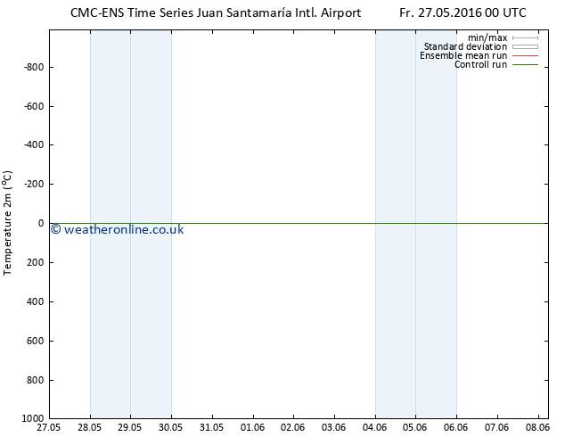 Temperature (2m) CMC TS Mo 30.05.2016 00 GMT