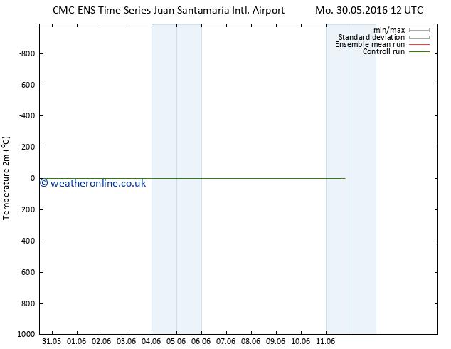 Temperature (2m) CMC TS We 08.06.2016 12 GMT